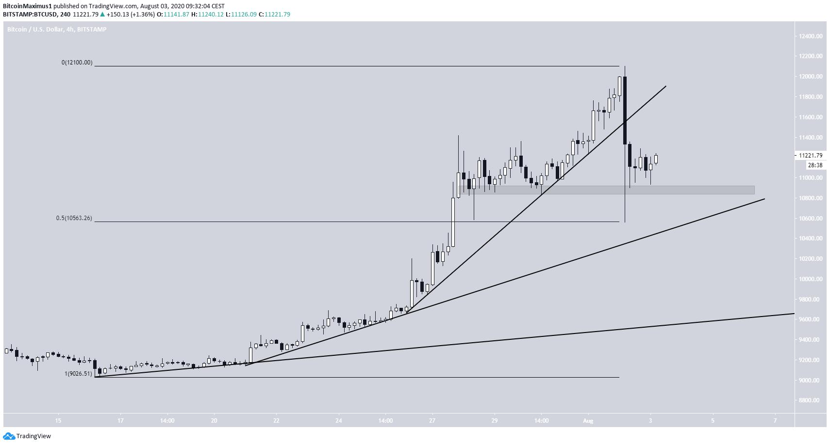 Bitcoin Support Break