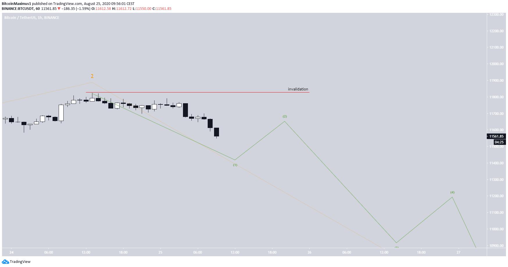 Bitcoin's Short-Term Wave Count
