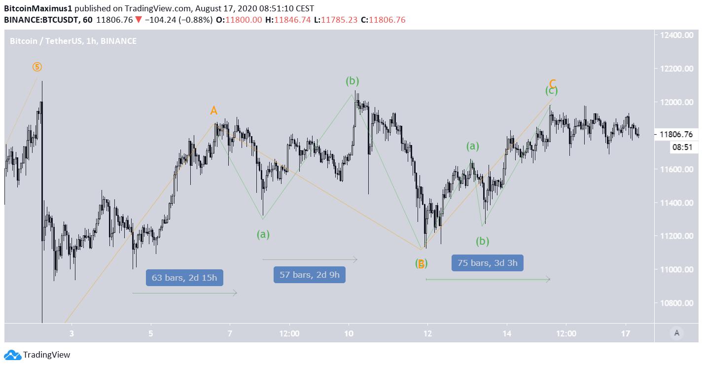BTC Short-Term Wave Count