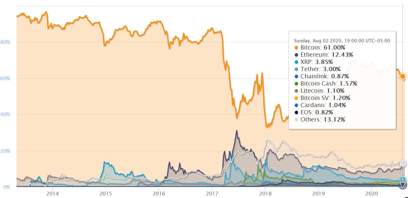 bitcoin dominance chart below 60%