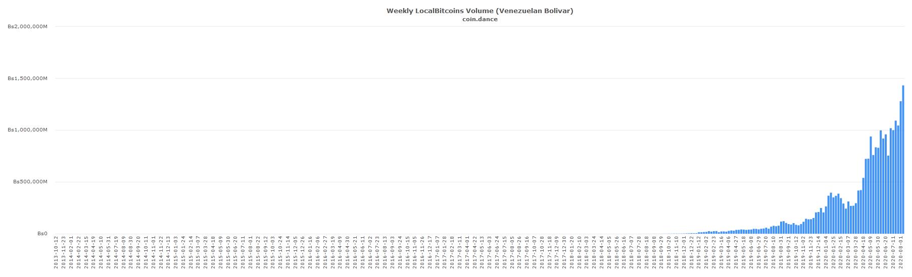 Bitcoin Trading Volume in Venezuela Peaks Again