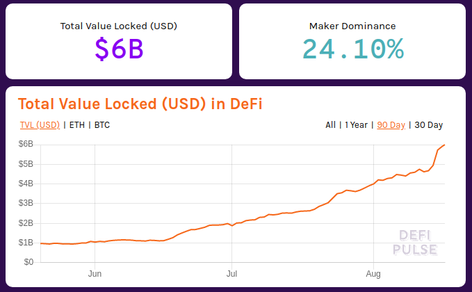 defi total value locked 6 billion beincrypto tony toro