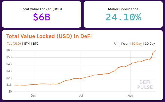 defi total value locked 6 billion beincrypto tony toro