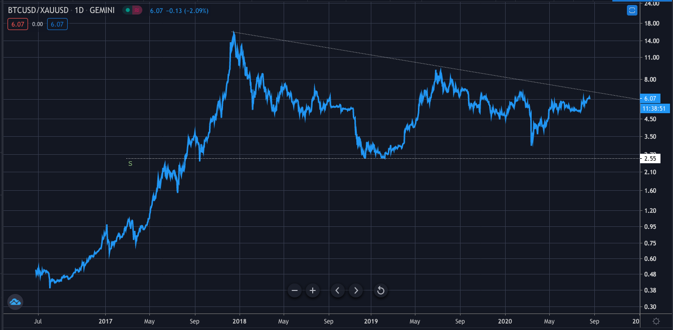 Gold Bitcoin Ratio