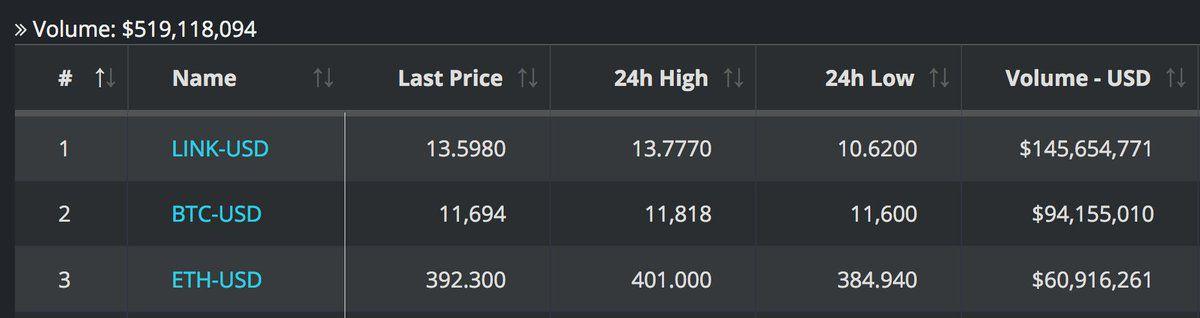 link trading volume on coinbase beincrypto tony toro