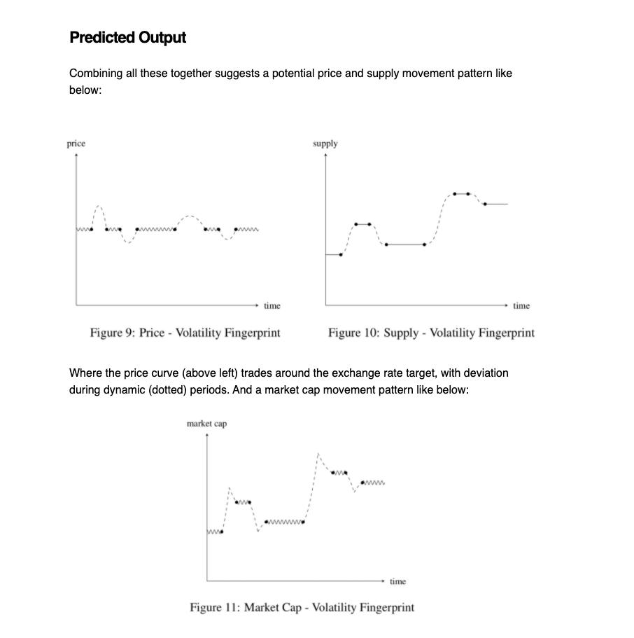 predicted output of Ampleforth supply beincrypto tony toro