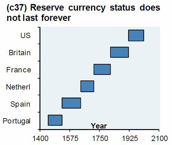 World reserve currency