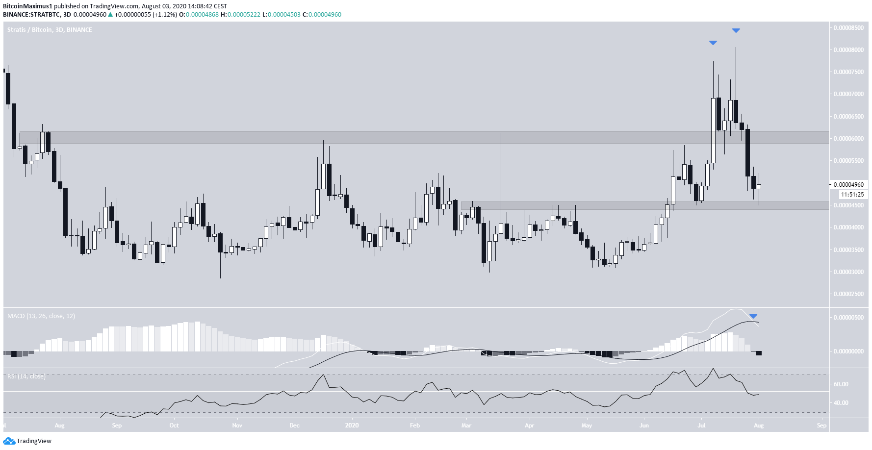 Stratis Weekly Movement
