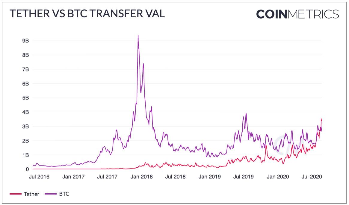 Tether BTC transfer value