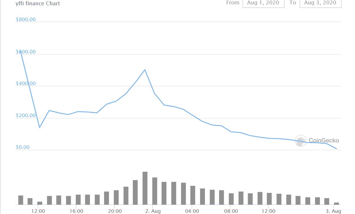 Yffi all time chart