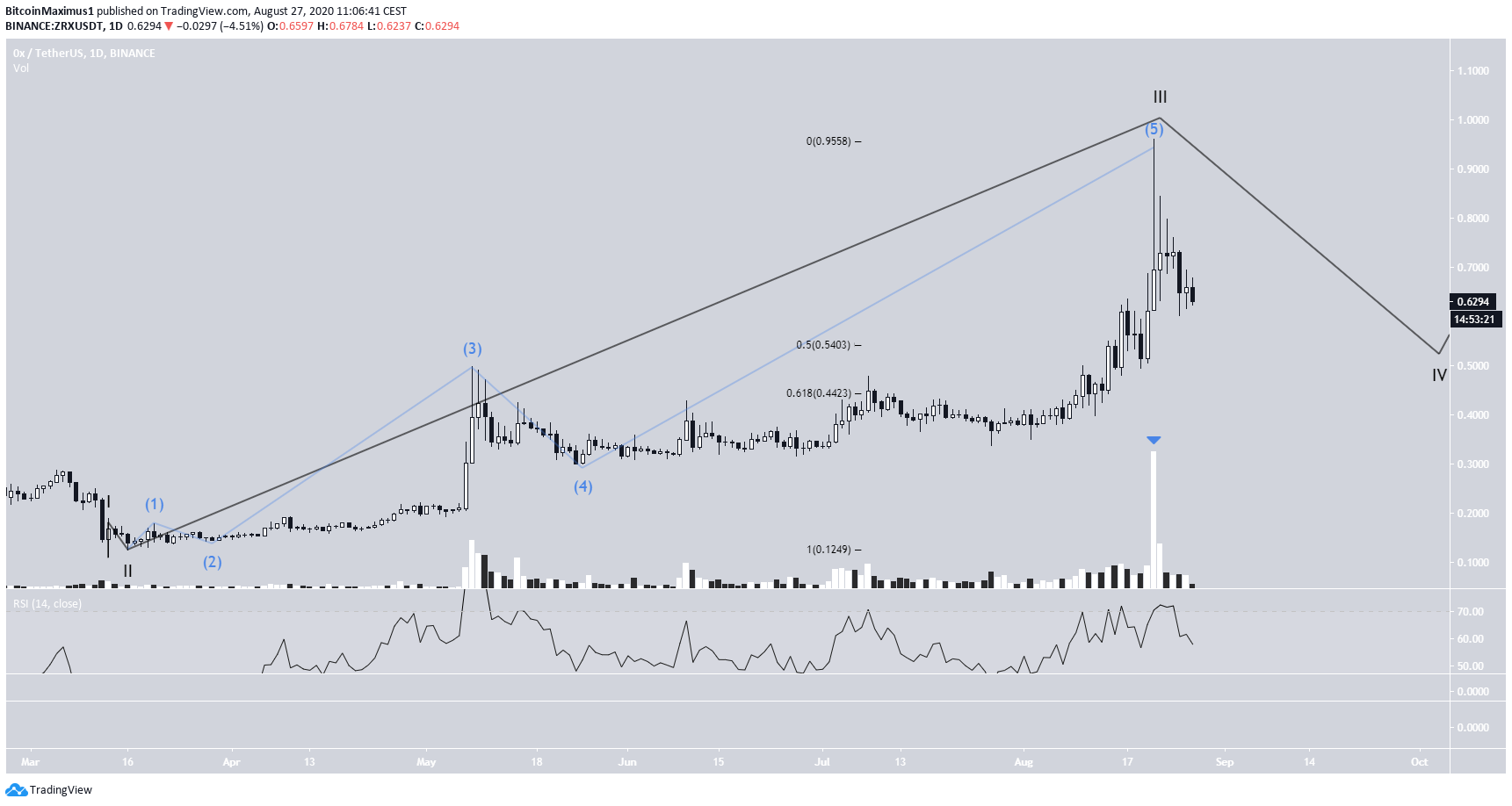 ZRX Wave Count