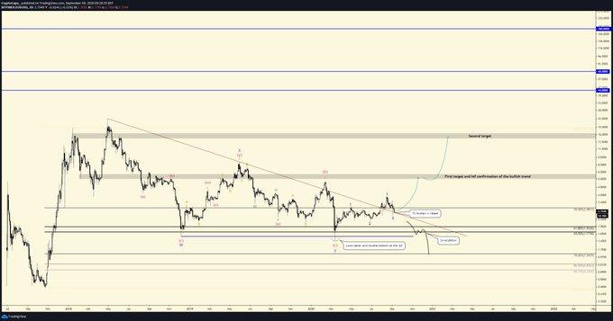 EOS Price Movement