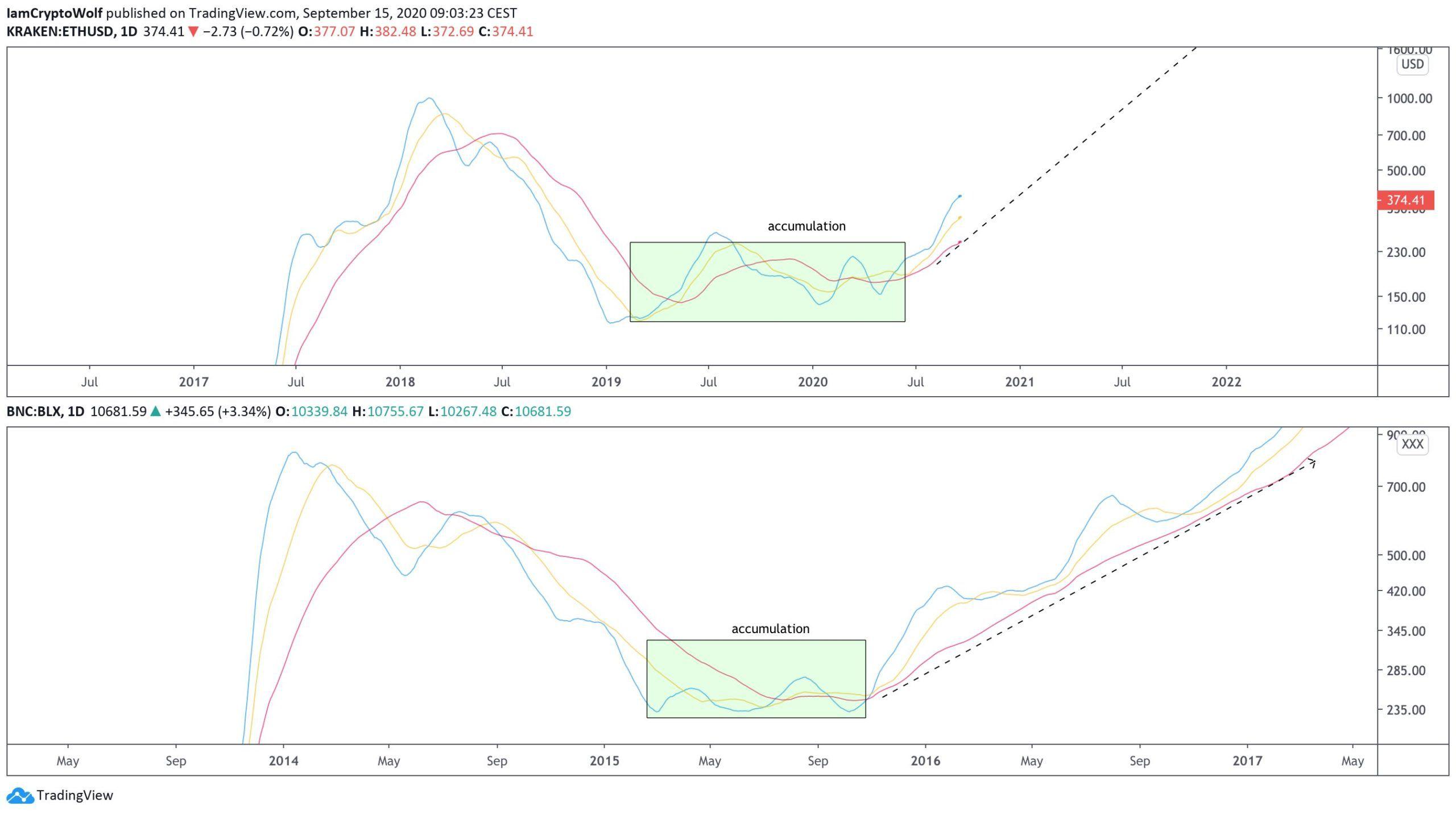 Ethereum Moving Averages
