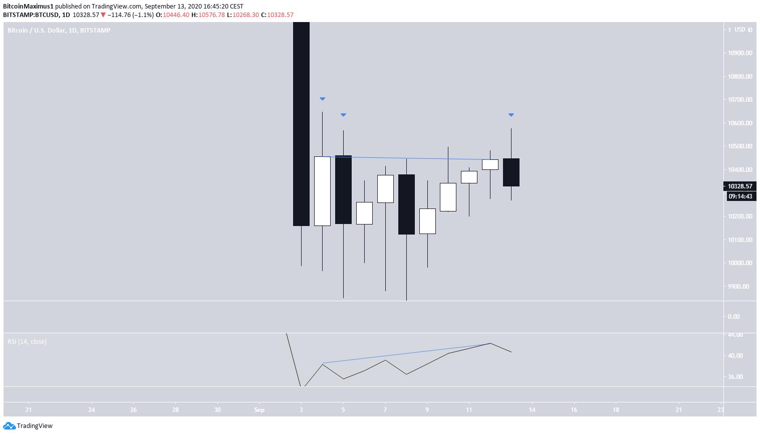 Bitcoin's Daily Decrease