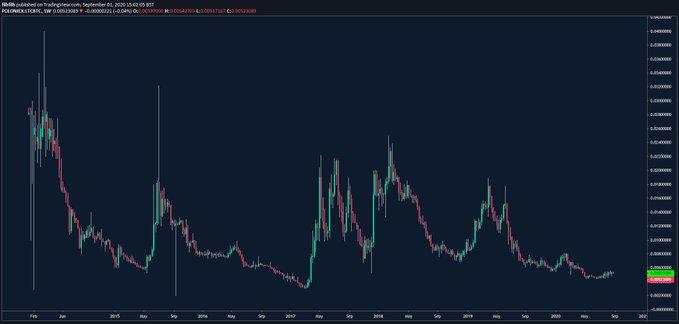 Litecoin Price Movement