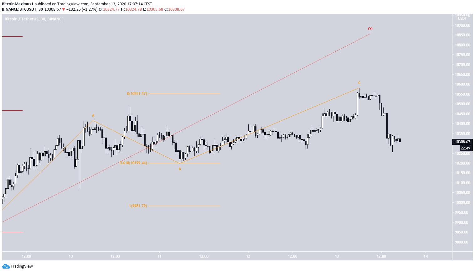 Bitcoin Short-Term
