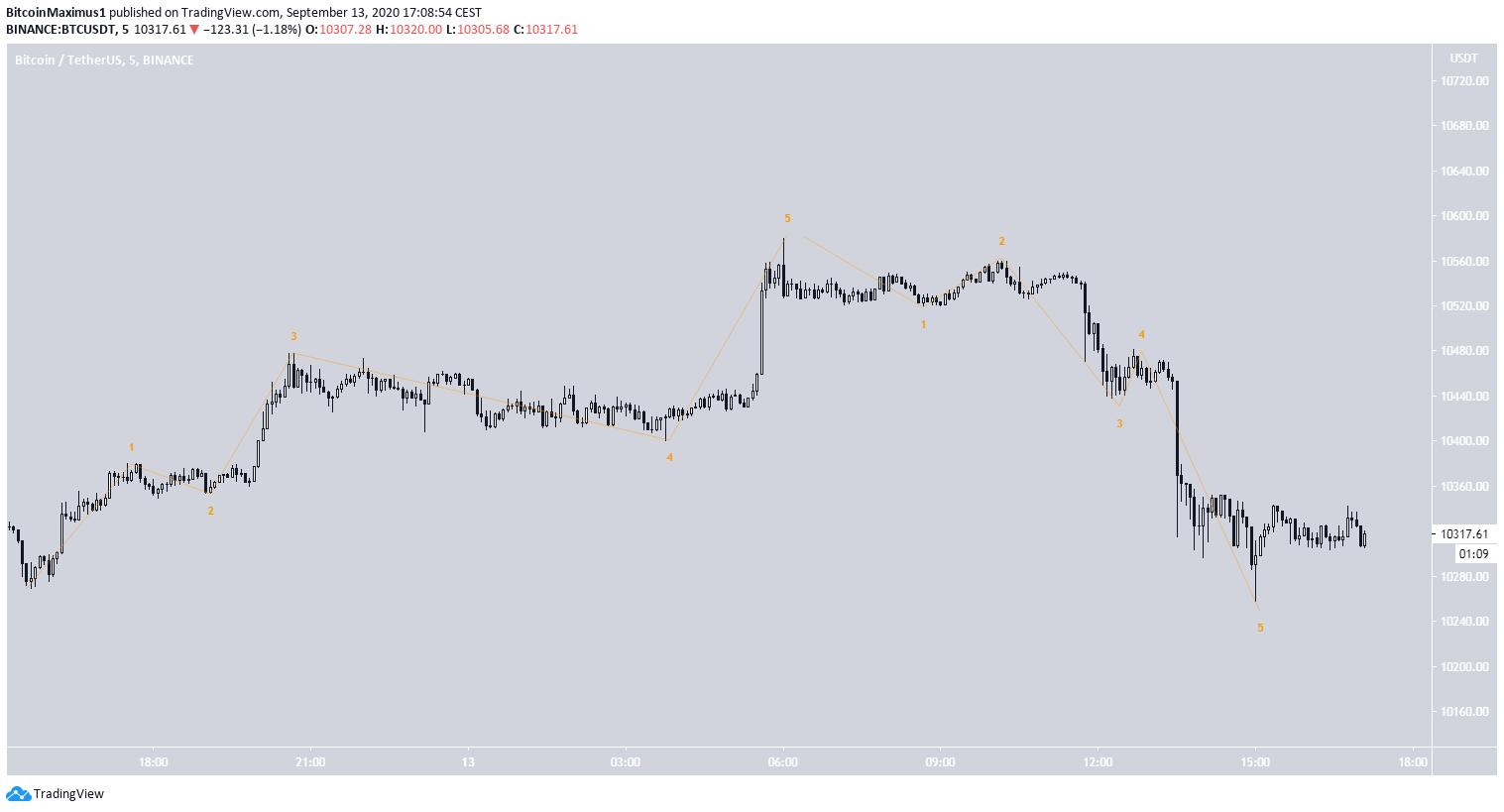 Bitcoin Impulsive