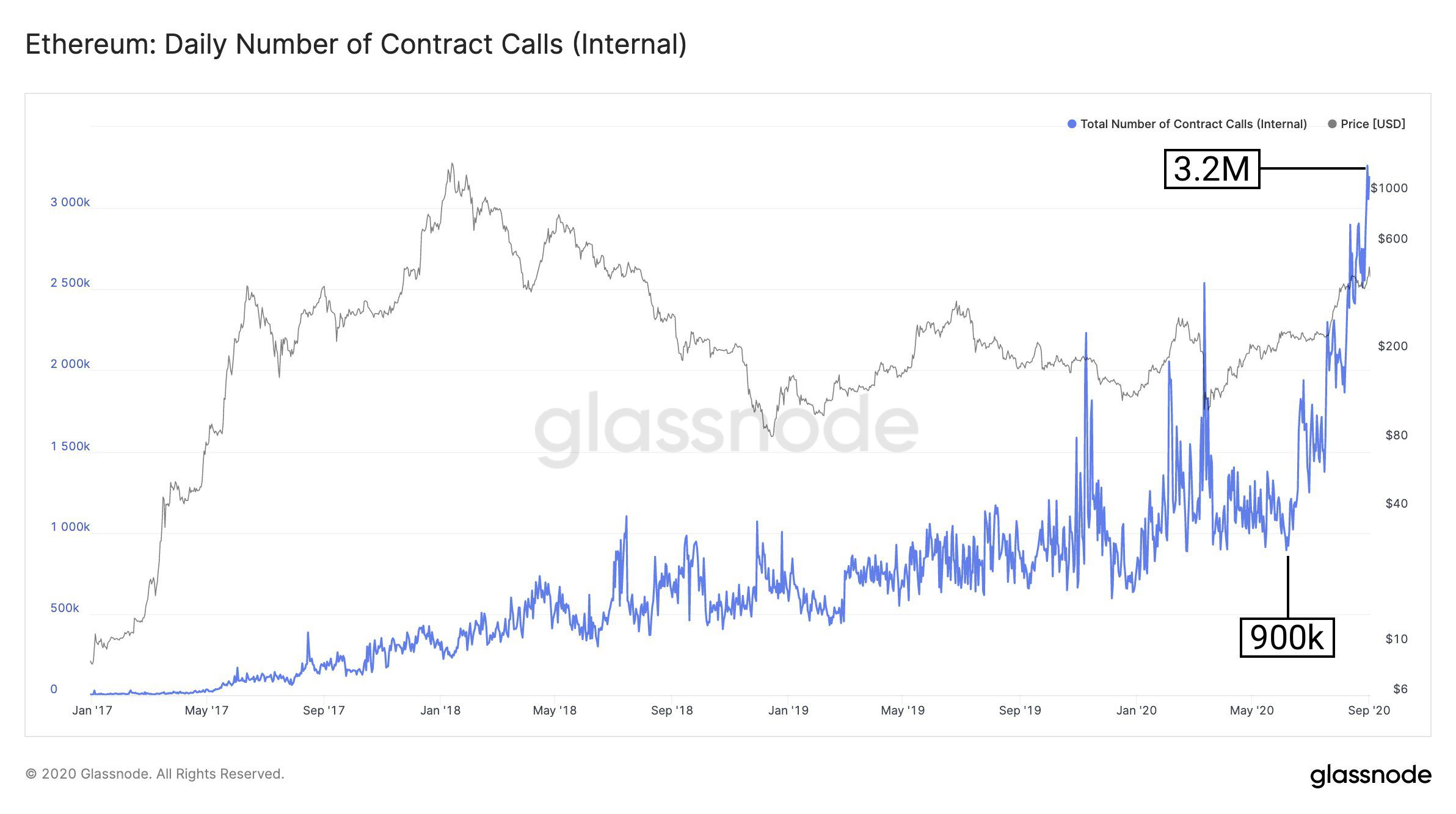 Internal Ethereum Contract Calls on a High