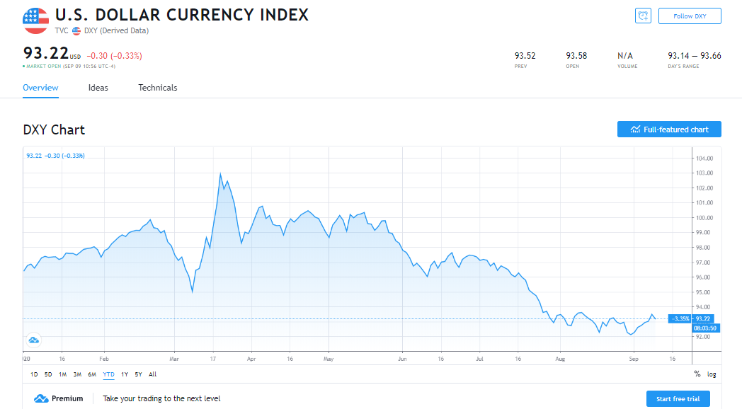 Recovering US dollar