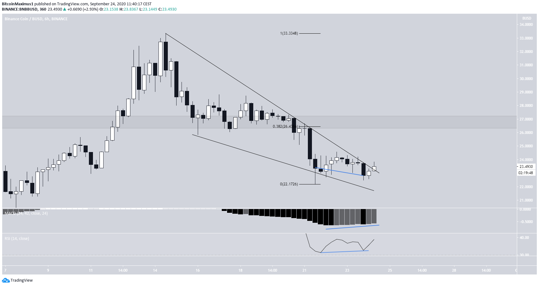 BNB Possible Wedge Breakout