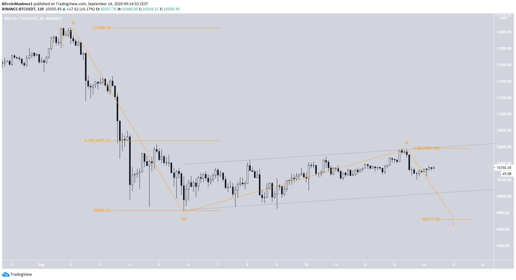 Bitcoin Wave 4