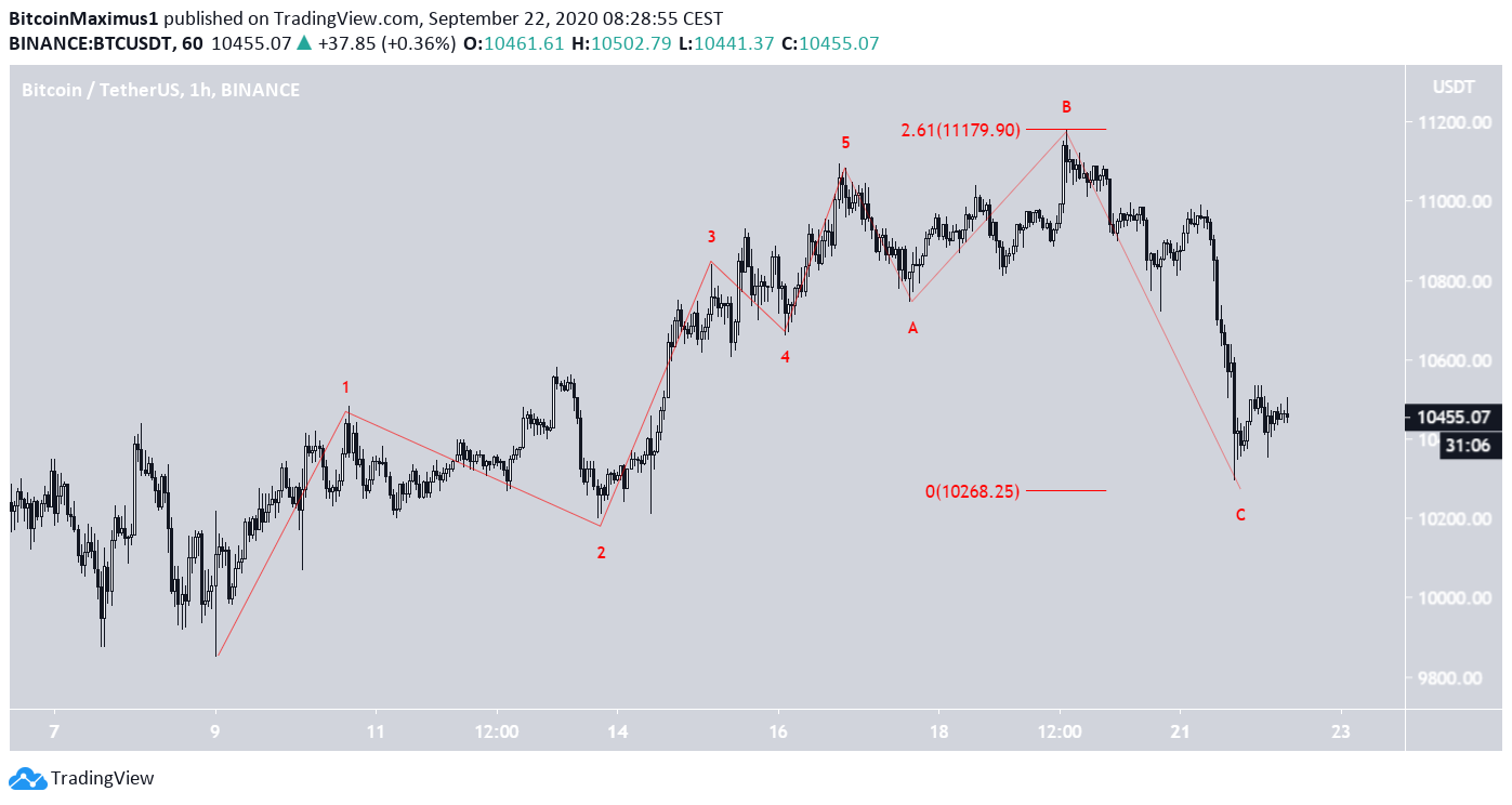 Bitcoin Hourly Count