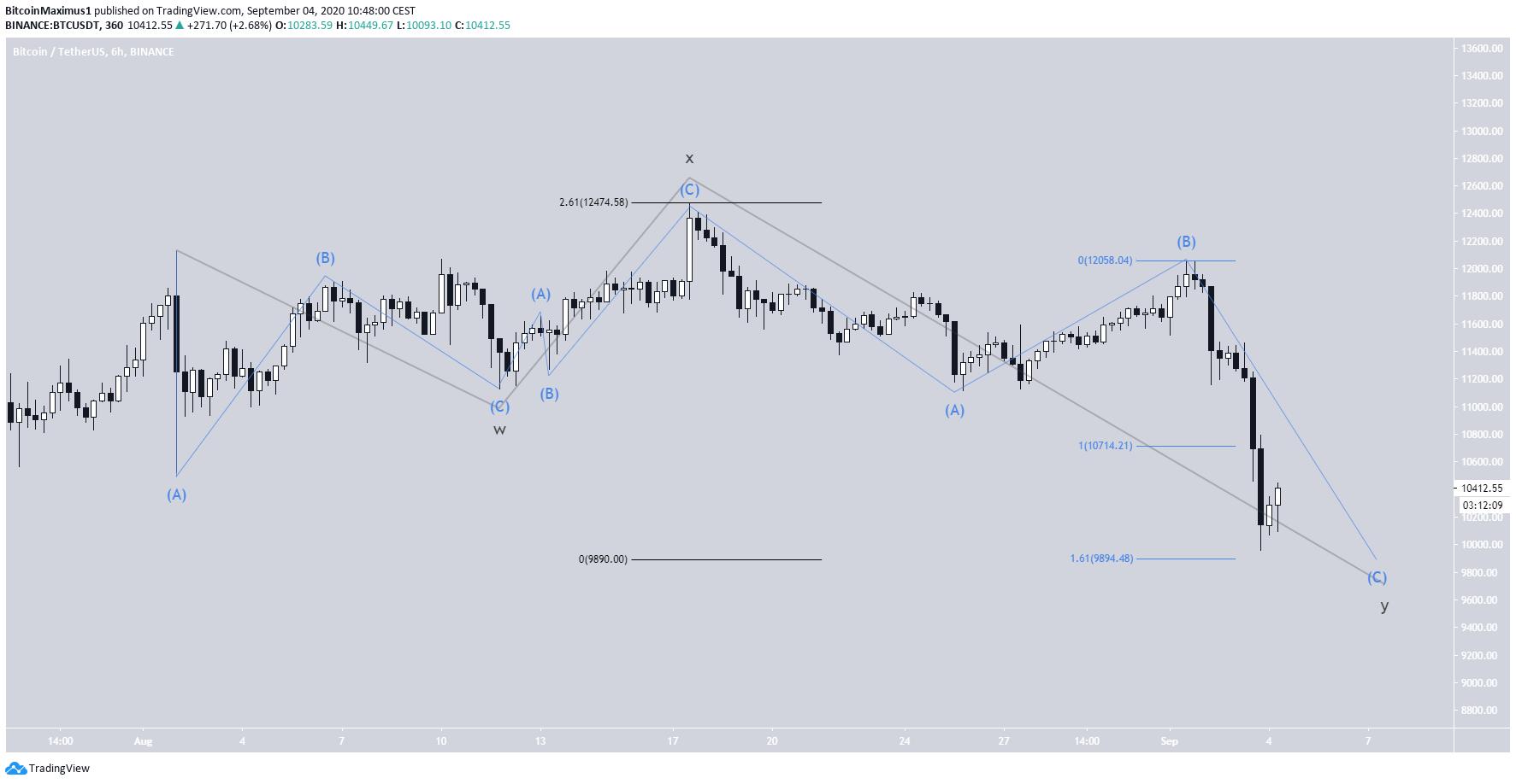 Bitcoin Shorter-Term Wave Count