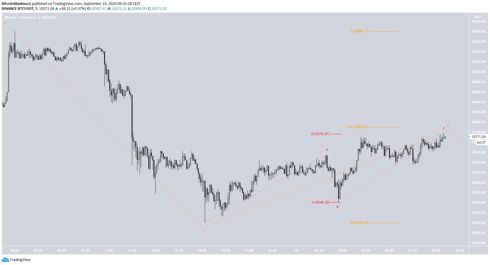 Bitcoin's Short-Term Count