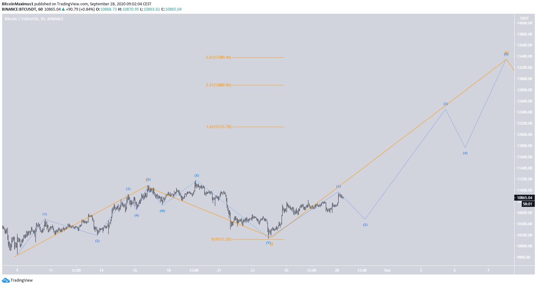 Bitcoin Short-Term Count