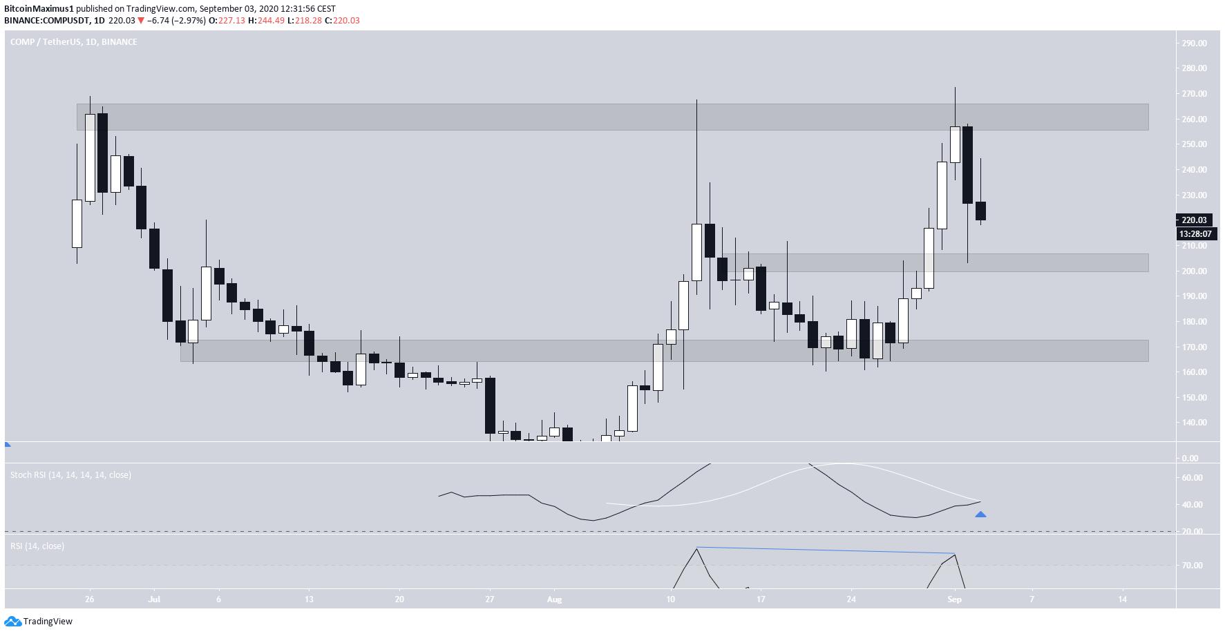 COMP Trading Range