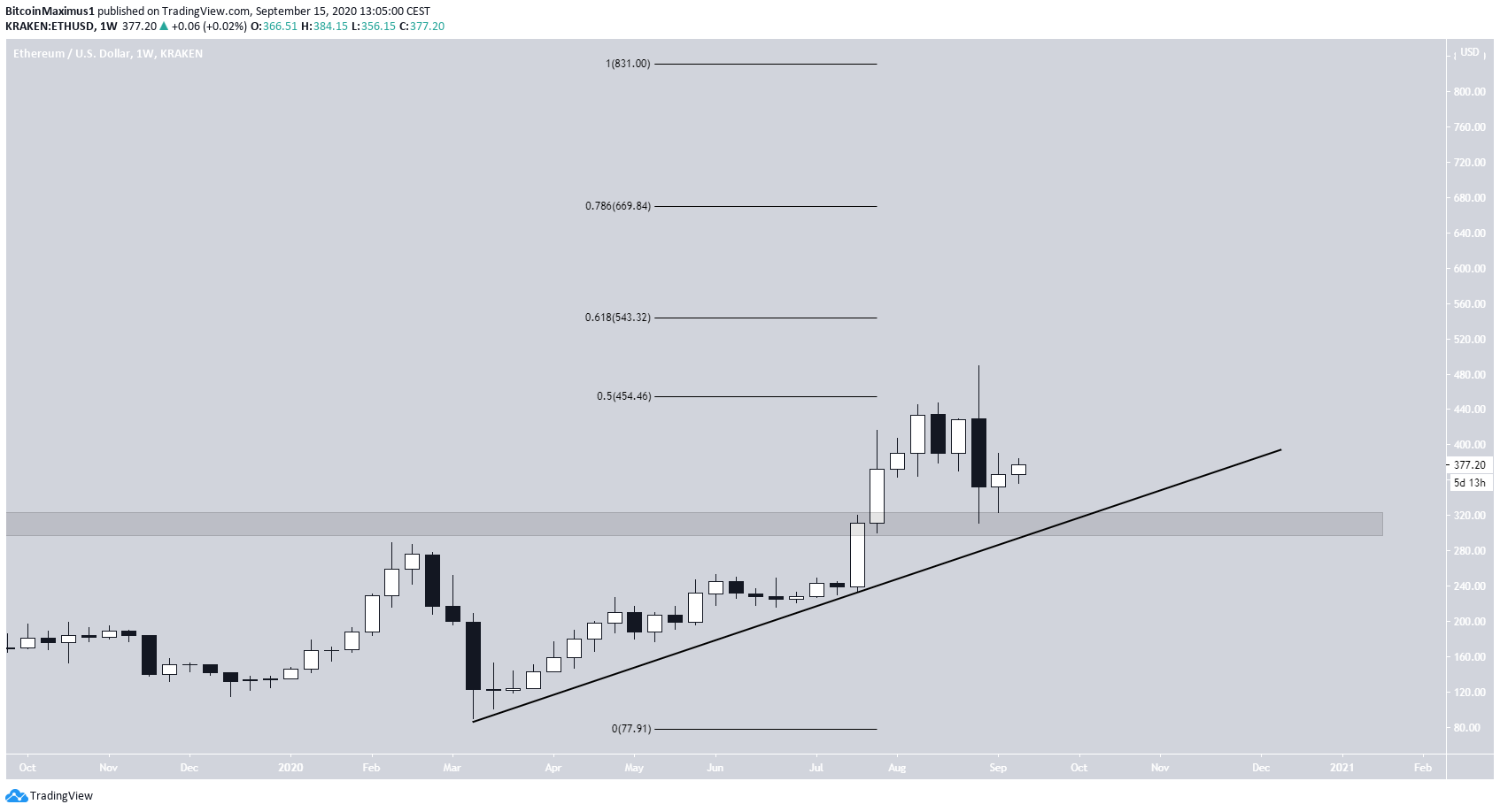 Ethereum Ascending Support Line