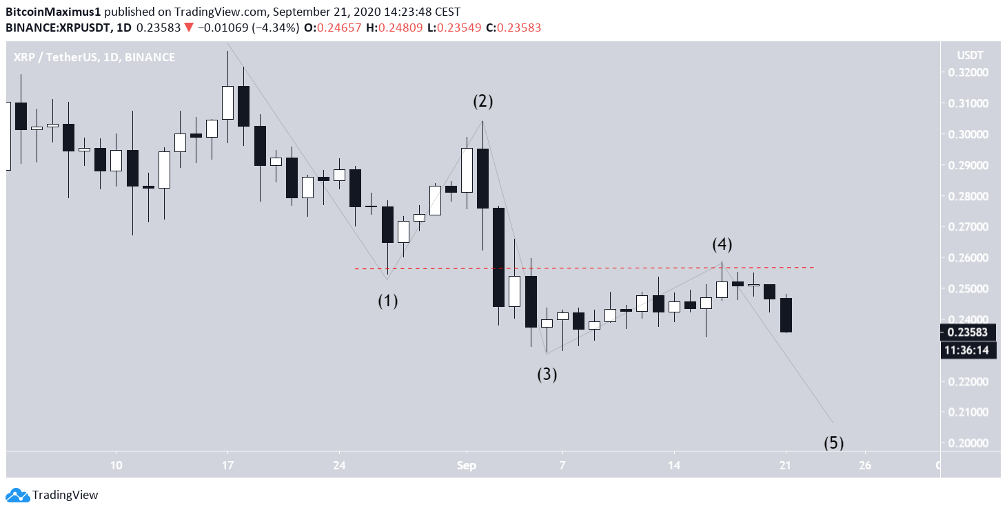 XRP Invalidated Count