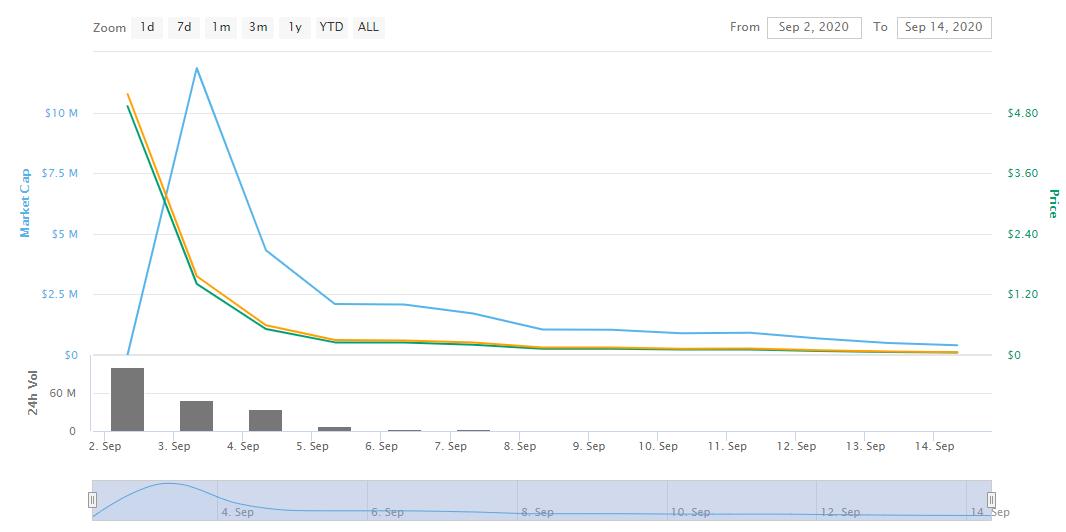 kimchee price chart