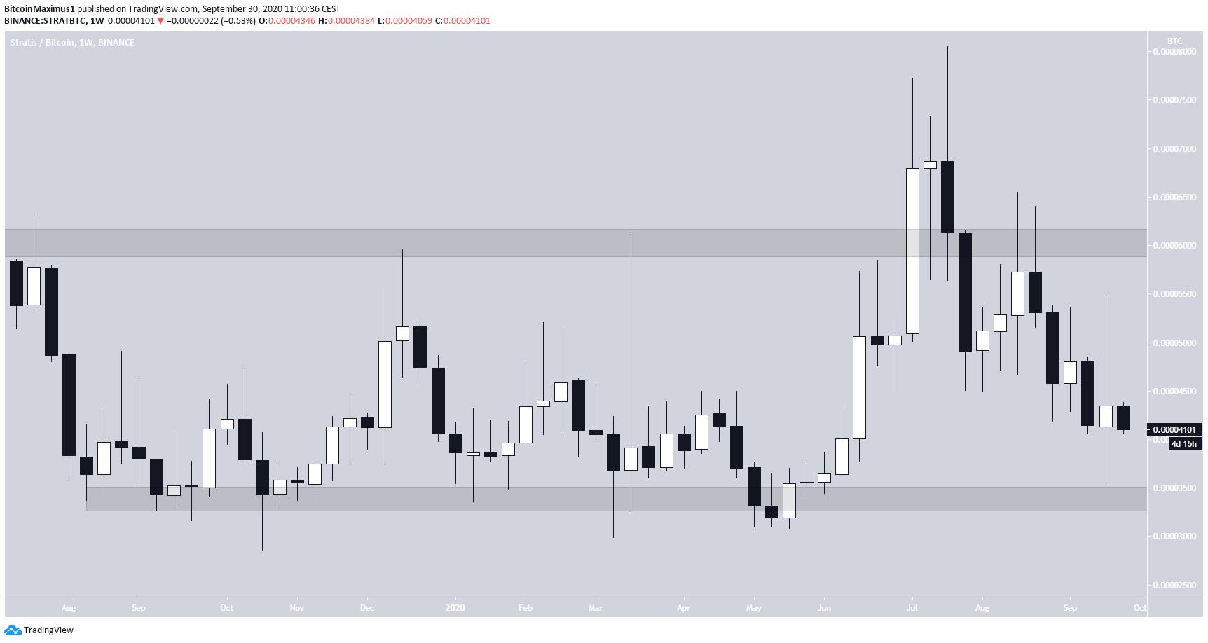 STRAT trading Range