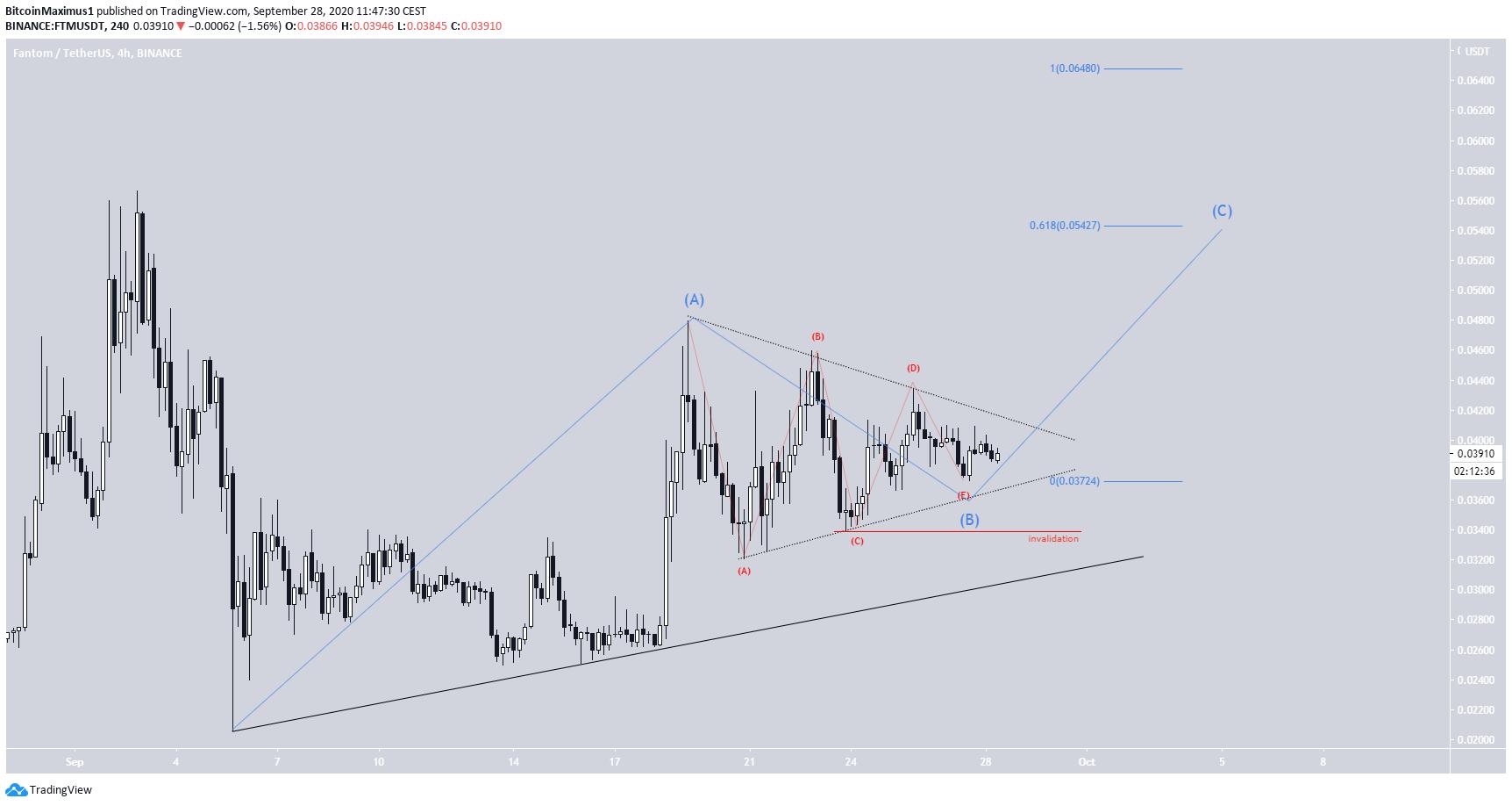 FTM Triangle Breakout