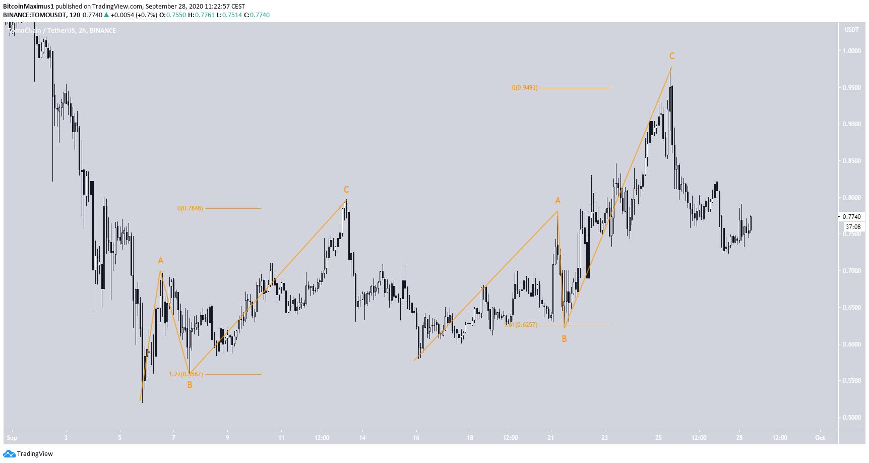 Tomo btc tradingview