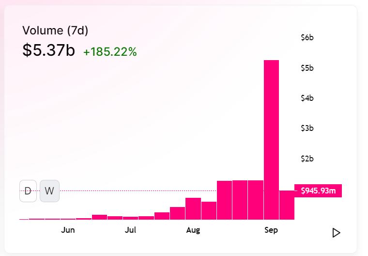 Uniswap decreased trade volume last week