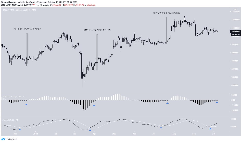 Bitcoin Daily Increase
