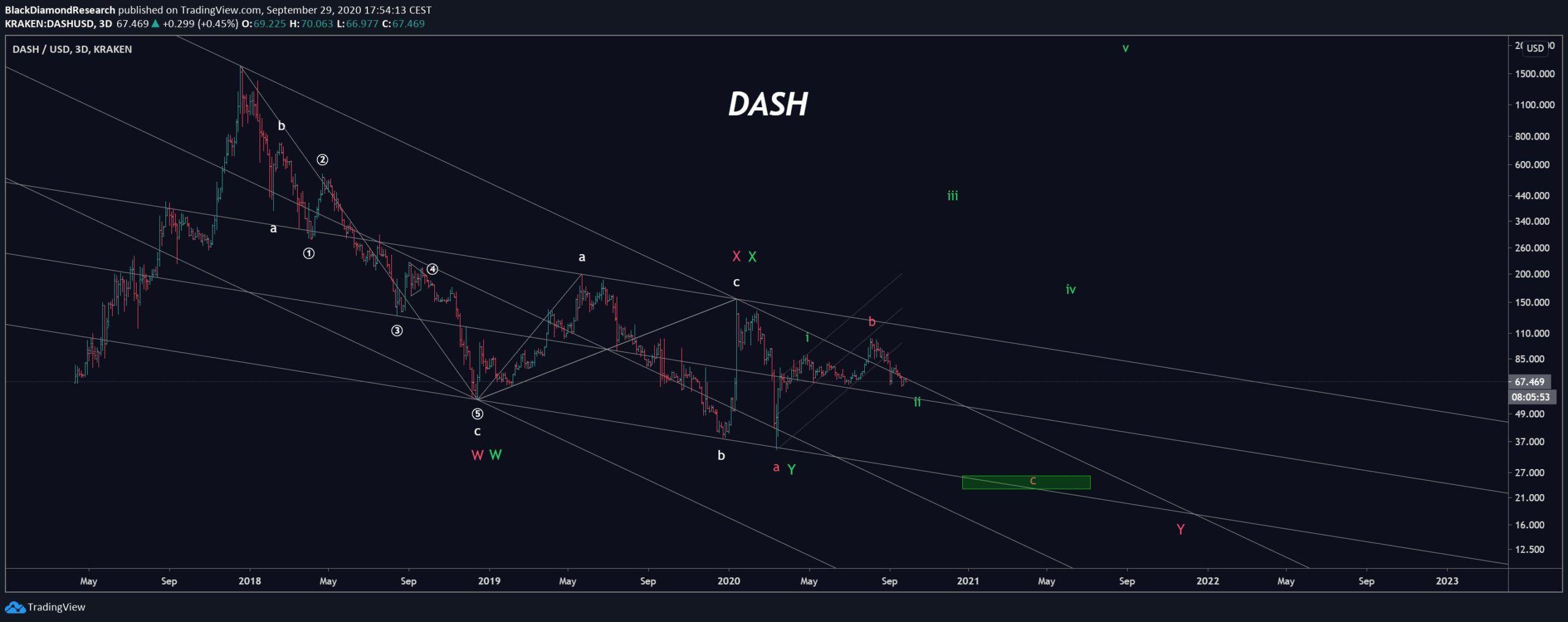 Dash Wave Count