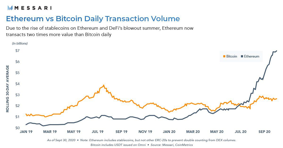Ethereum Transactions Double that of Bitcoin