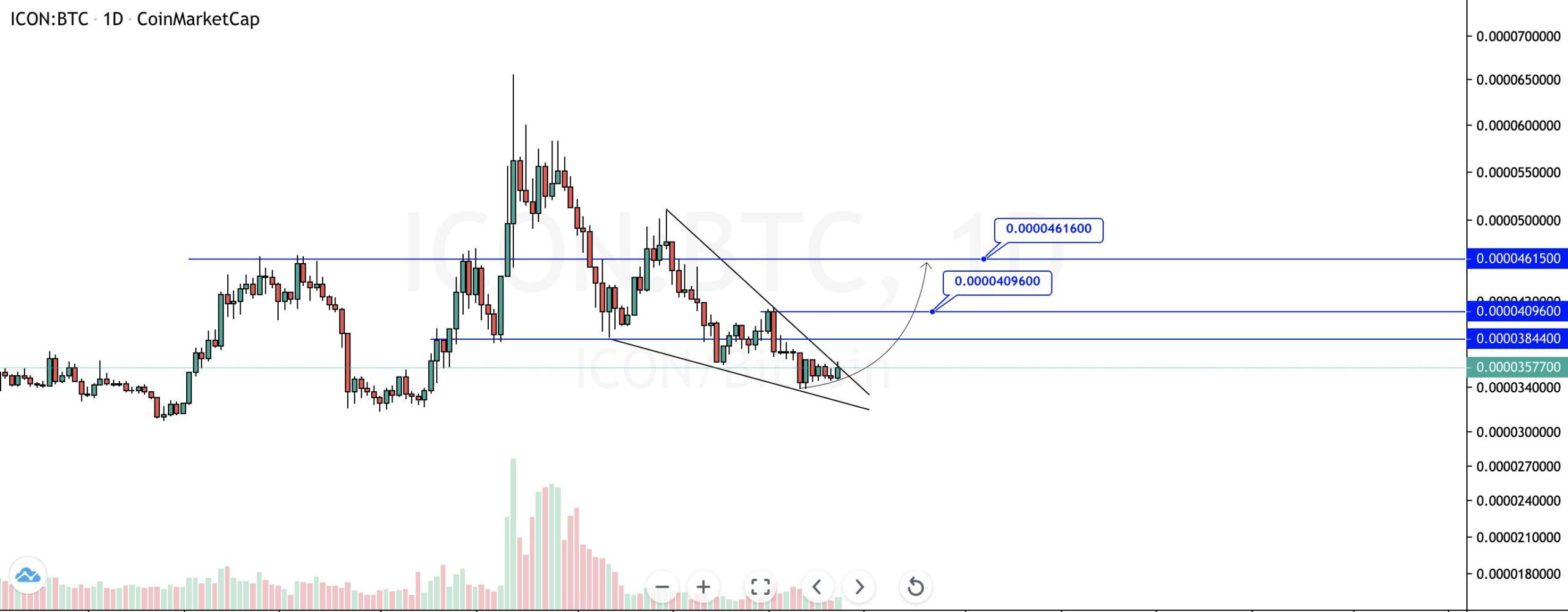 ICX Wedge Breakout