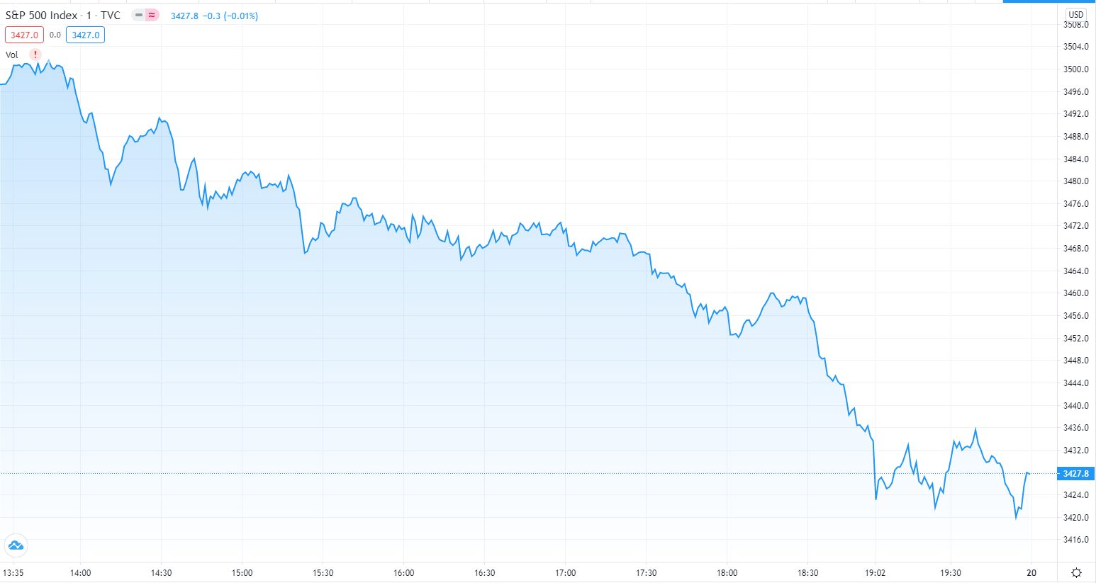 Bitcoin Barrels Toward $12K as Investors Eye Decoupling From S&P 500