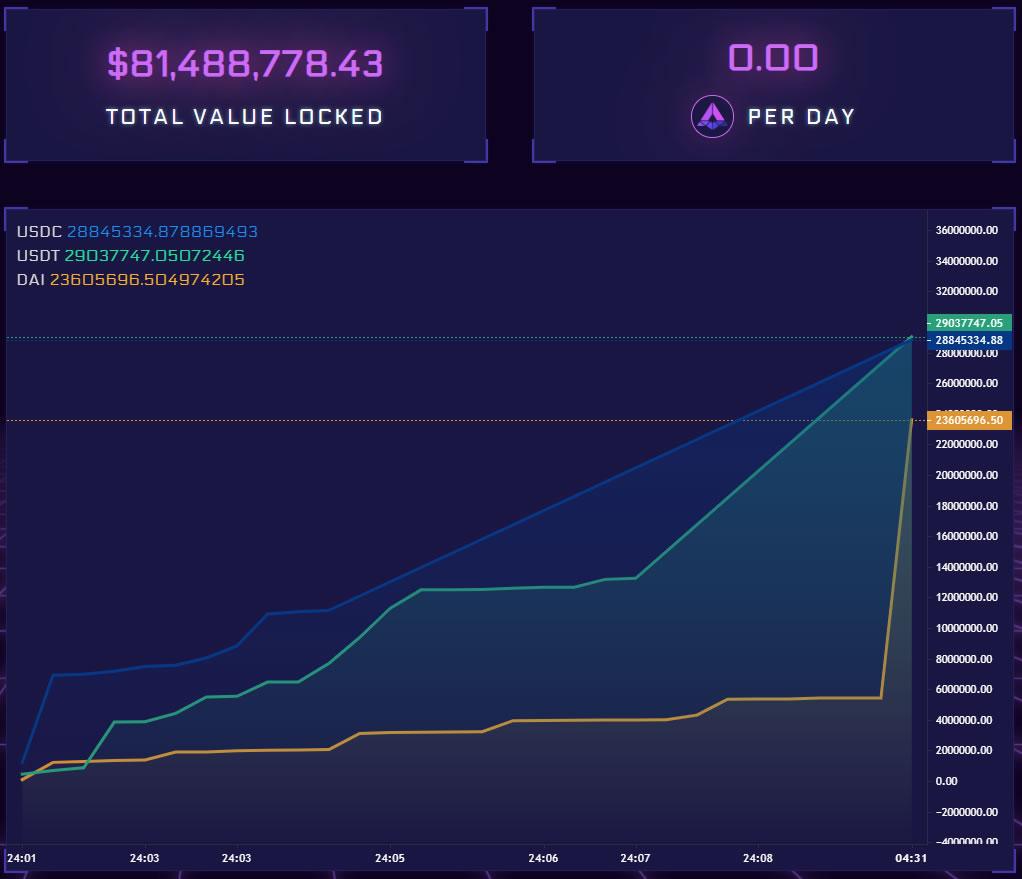 APY liquidity