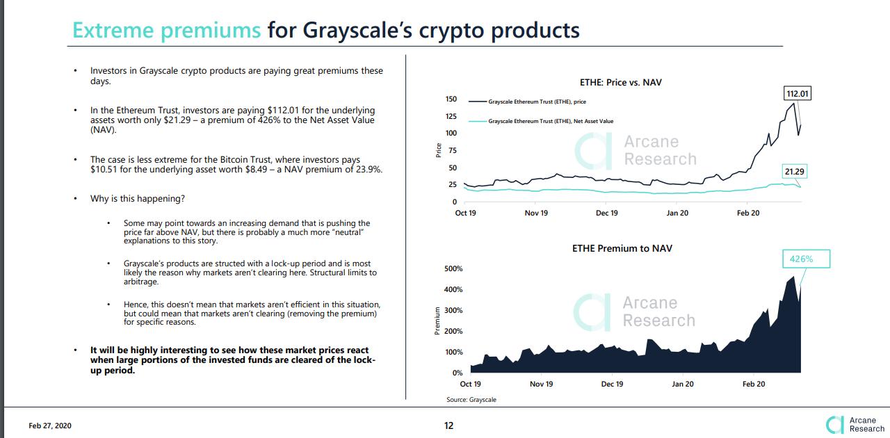 Grayscale Ethereum Trust Now Offers Big Investors 'Earlier Liquidity Opps'