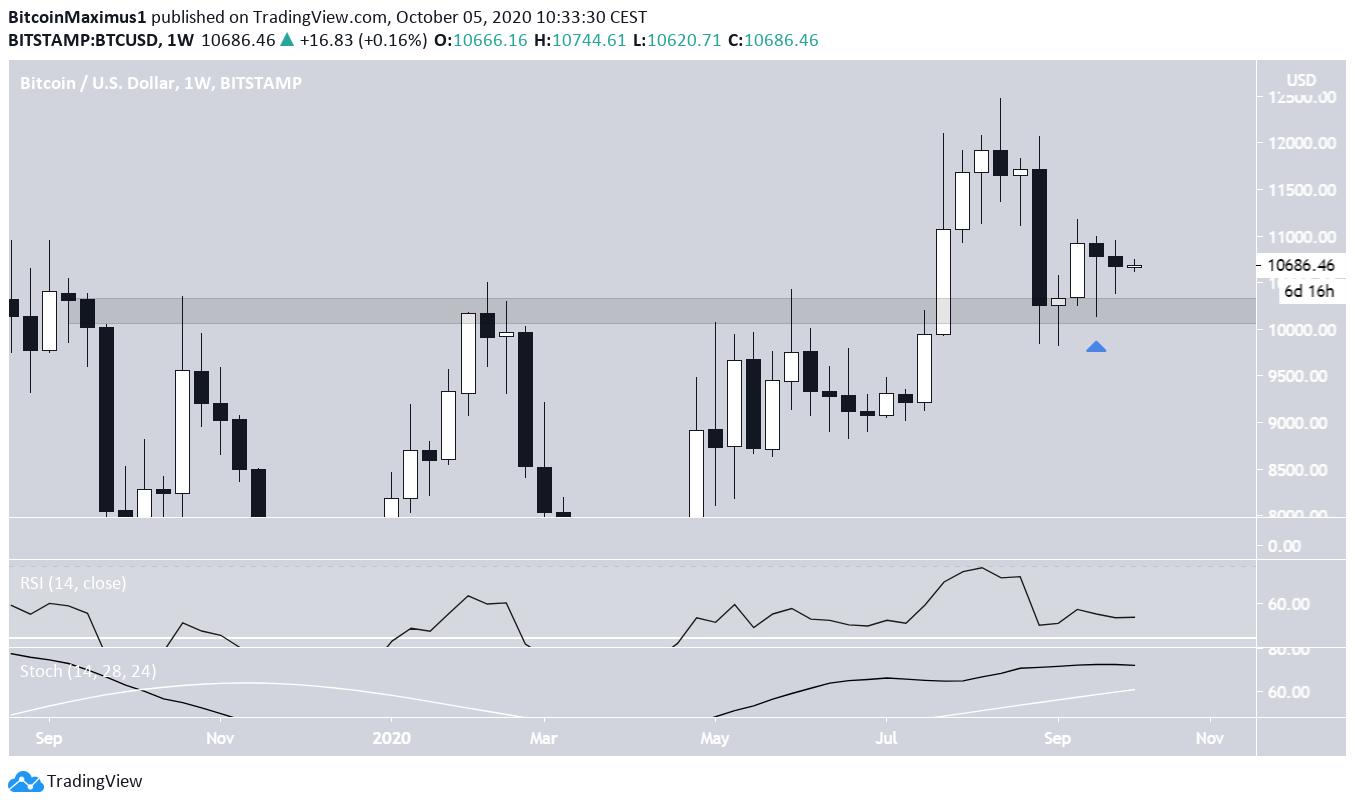 Bitcoin's Weekly Close