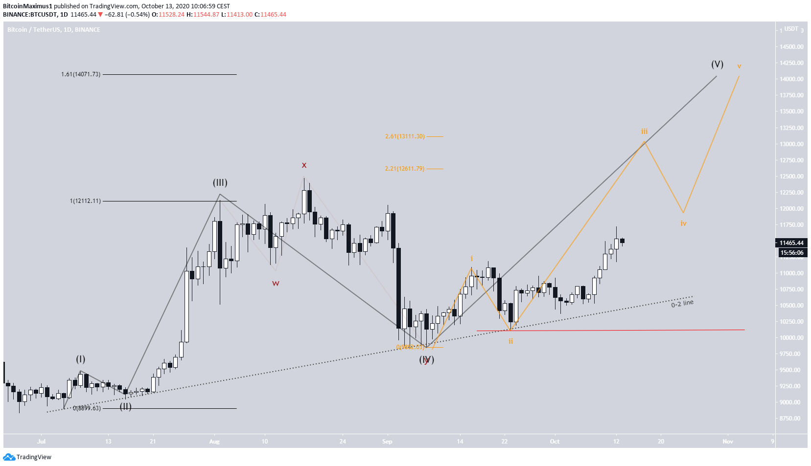 Bitcoin Daily Wave Count