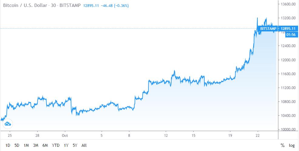 JPMorgan Does an About Face, Turns Bullish on Bitcoin