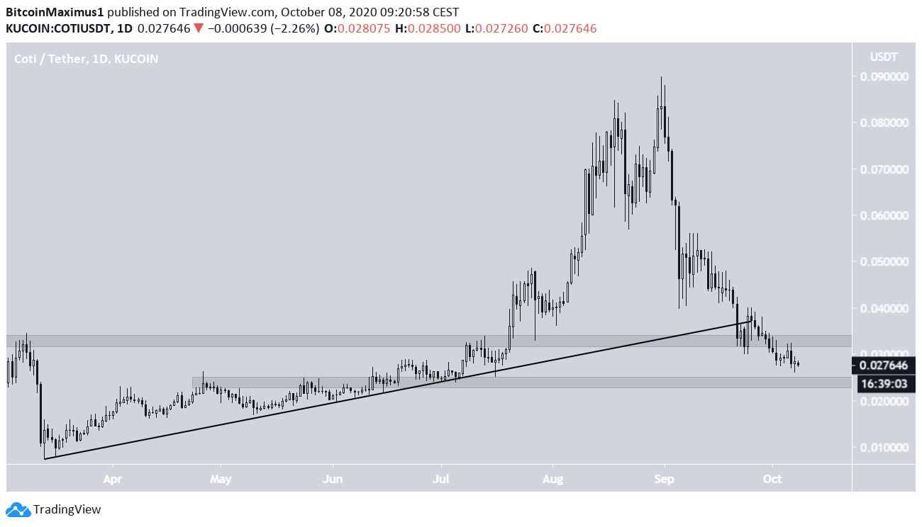 COTI Breakdown From Support