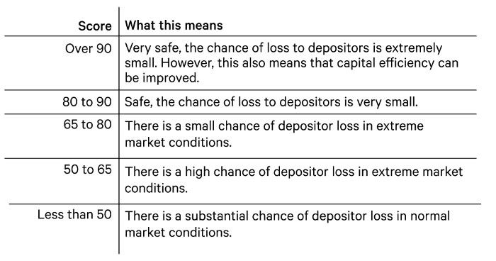DeFi risks
