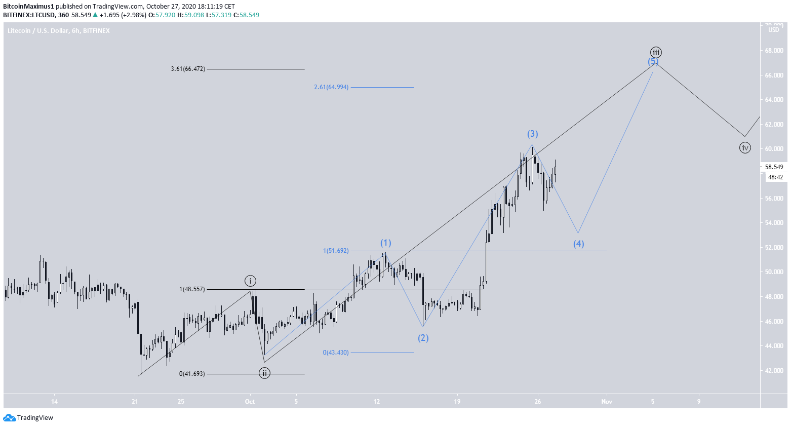LTC Wave Count